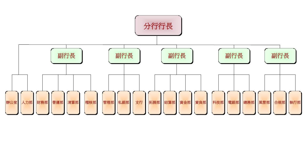 组织架构 @ 中国银行澳门分行