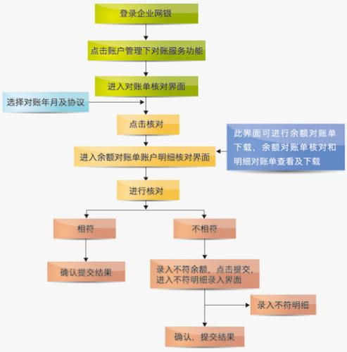 对账系统结构图